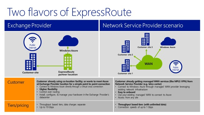 2roots Azure ExpressRoute