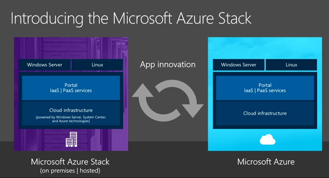 AzureStackW1 Azure Stack