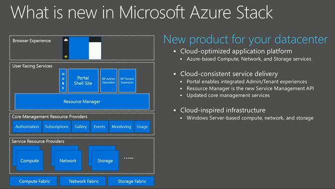 AzureStackW2 Azure Stack