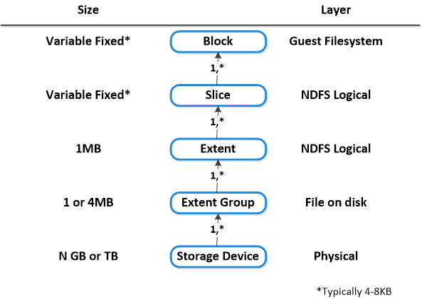 NDFS_DataLayout_Text Data Structure