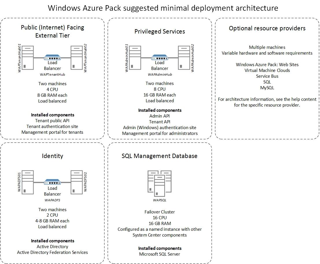 WAP-DIS2 Windows Azure Pack