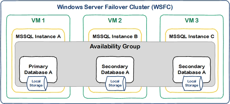 Microsoft SQL High Availability