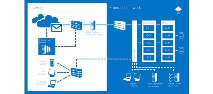 Exhange_AlwaysOn Microsoft Exchange Documentor 1.0 - Planning Tool