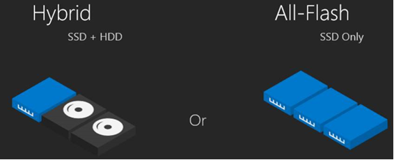 Storage Spaces Direct Basics