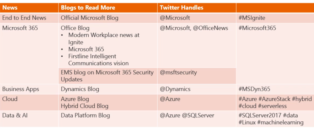 Office 365 Archives - Rob's Blog - Microsoft Technology