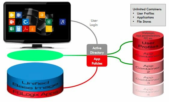 Windows Virtual Desktop and FSLogix - What you need to know