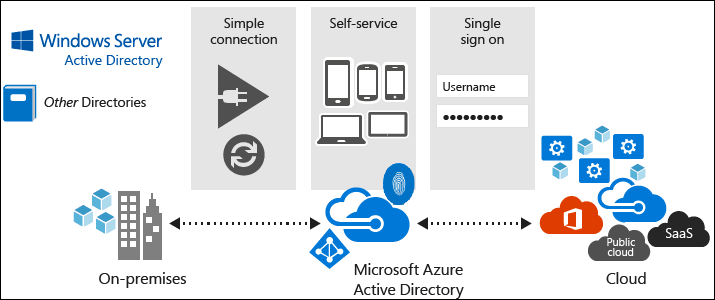 Azure Active Directory, Active Directory Domain Services - What's