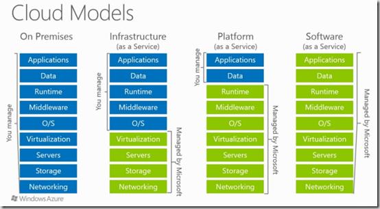 Azure Cloud Archives - Rob's Blog - Microsoft Technology